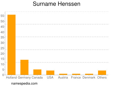 Surname Henssen