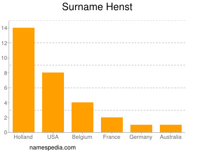 Surname Henst