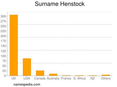 Surname Henstock