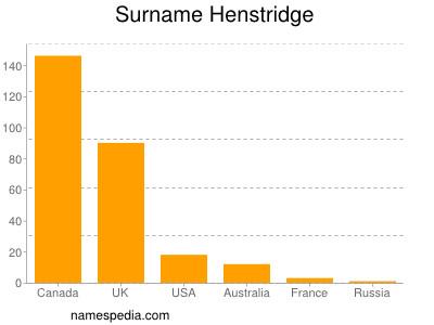 Surname Henstridge