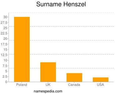 Surname Henszel