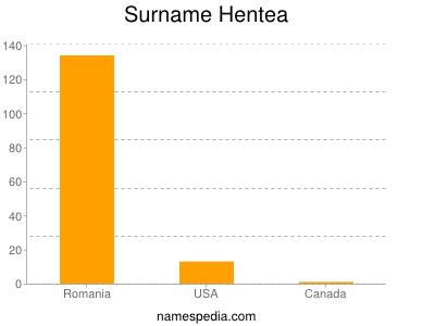 Surname Hentea