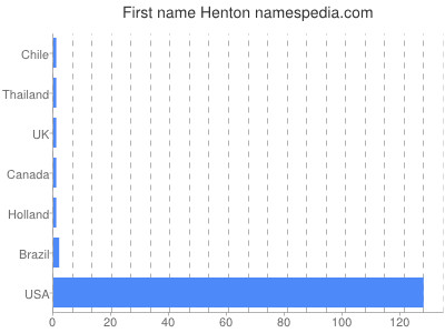 Given name Henton