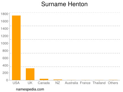 Surname Henton