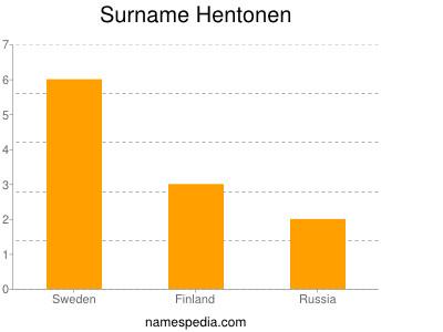 Surname Hentonen