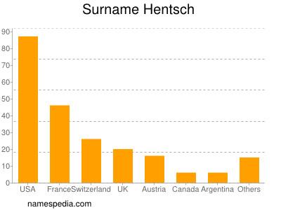 Surname Hentsch