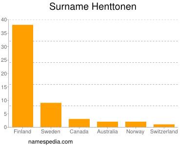 Surname Henttonen