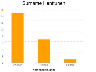 Surname Henttunen