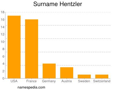 Surname Hentzler
