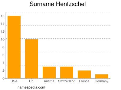 Surname Hentzschel