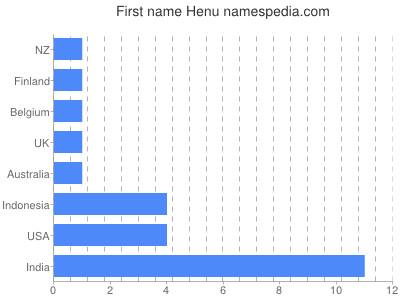 Given name Henu