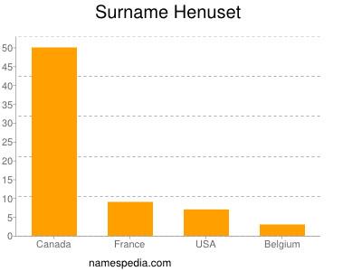 Surname Henuset