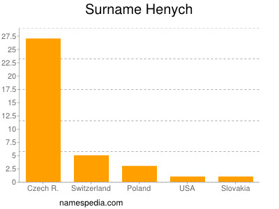 Surname Henych