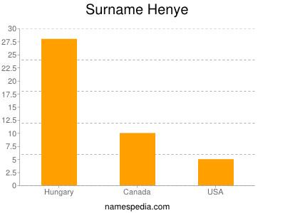 Surname Henye
