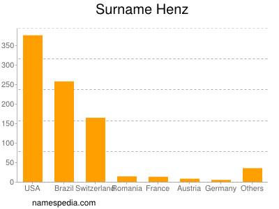 Surname Henz