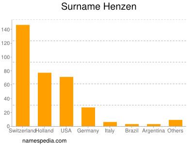 Surname Henzen