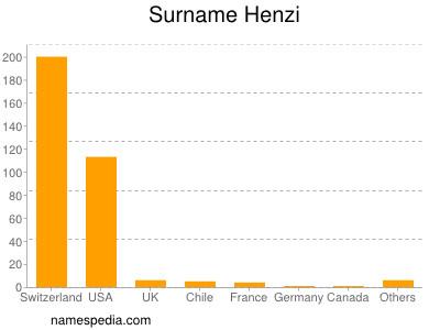 Surname Henzi