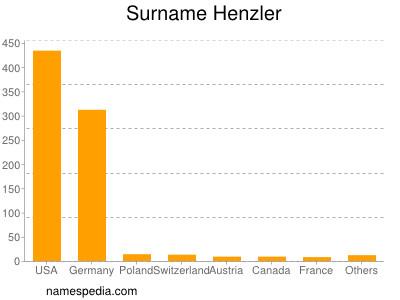 Surname Henzler