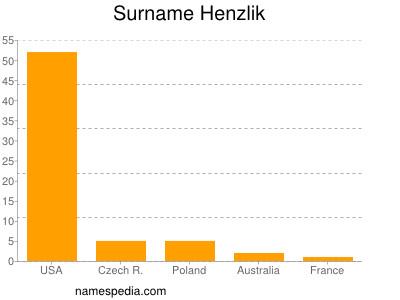Surname Henzlik