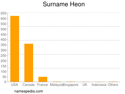 Surname Heon