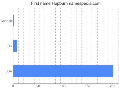 Given name Hepburn