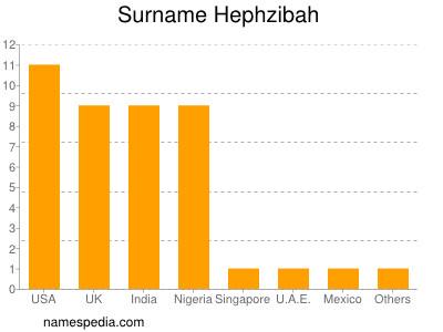 Surname Hephzibah