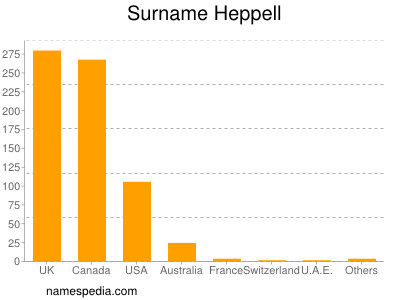 Surname Heppell