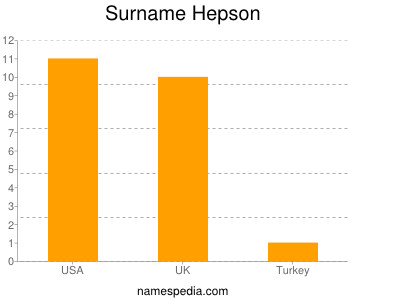 Surname Hepson