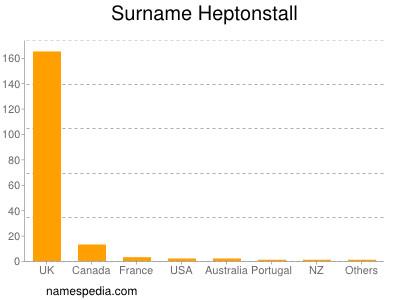 Surname Heptonstall