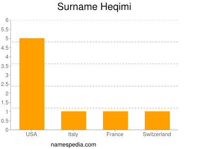 Surname Heqimi