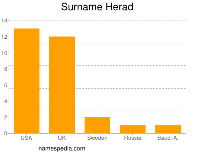 Surname Herad