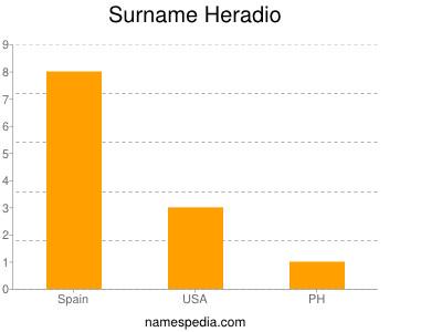 Surname Heradio