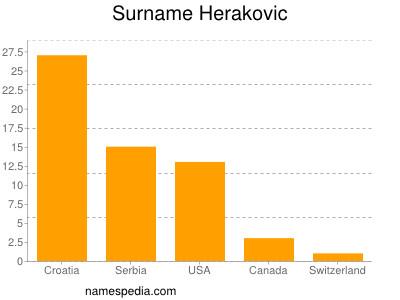 Surname Herakovic