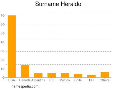 Surname Heraldo