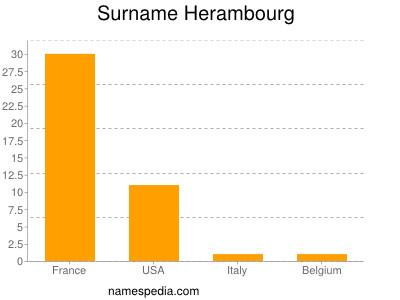 Surname Herambourg