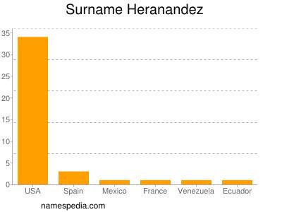Surname Heranandez