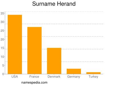 Surname Herand