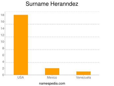 Surname Heranndez