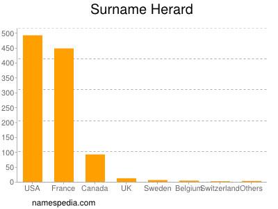 Surname Herard