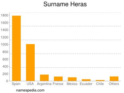 Surname Heras