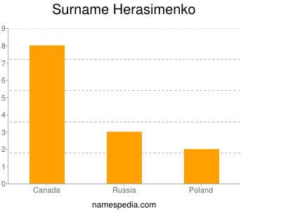 Surname Herasimenko