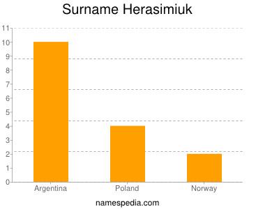 Surname Herasimiuk
