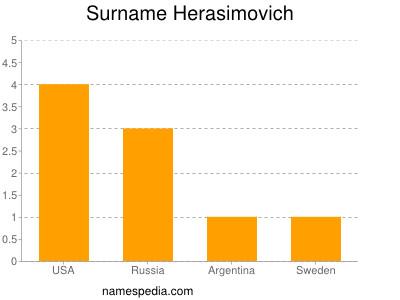 Surname Herasimovich