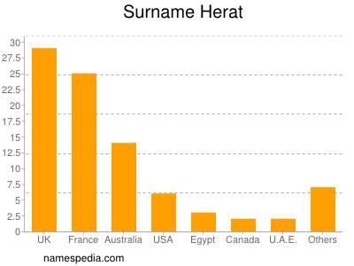 Surname Herat