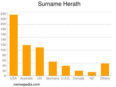 Surname Herath