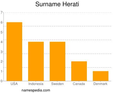 Surname Herati