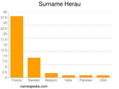 Surname Herau