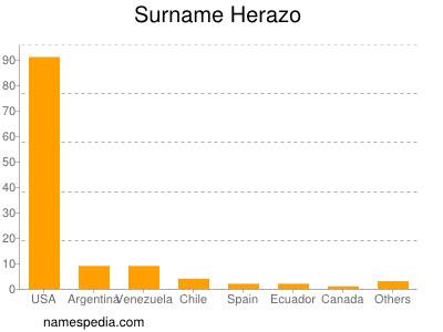 Surname Herazo