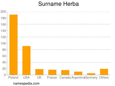 Surname Herba