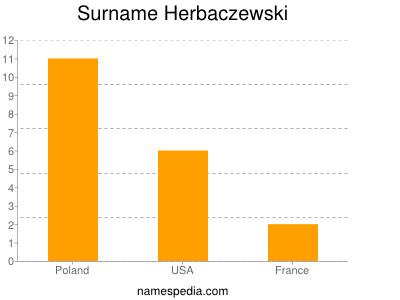 Surname Herbaczewski
